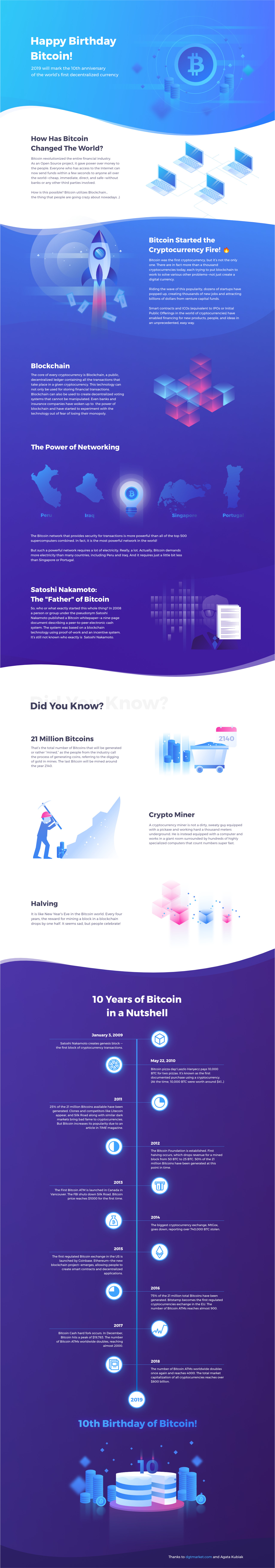 10th Anniverary of Bitcoin infographics